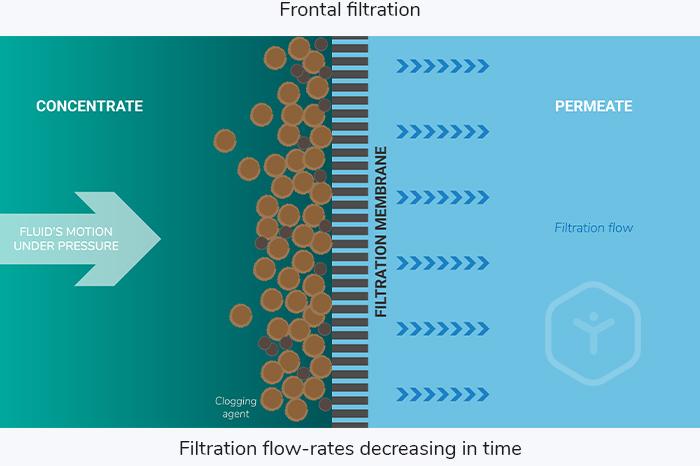 fontral filtration