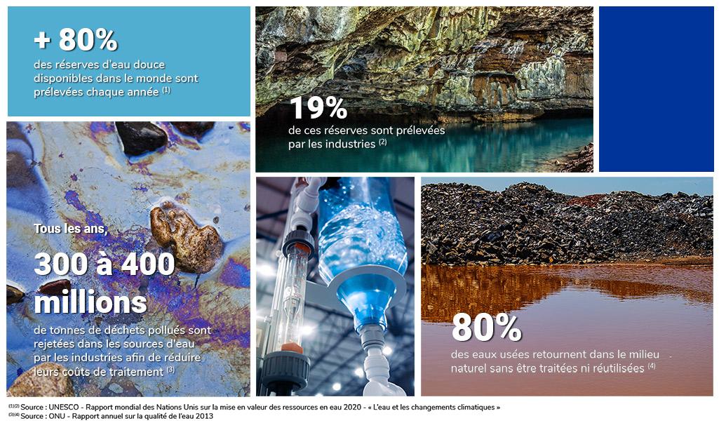 Traitement des eaux et des effluents industriels - Chiffres clés marchés